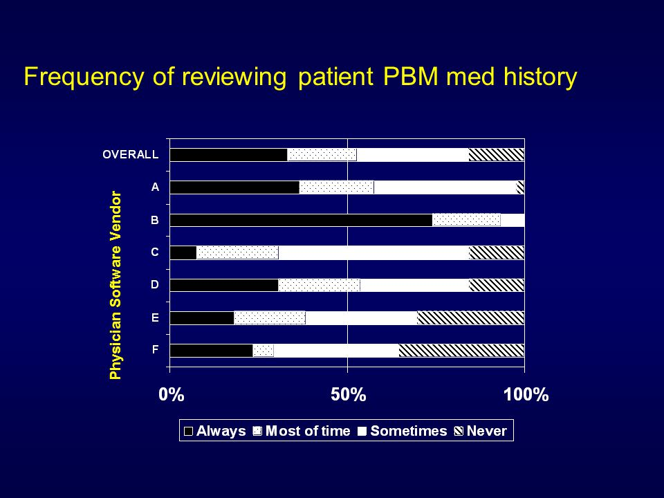 Non-clinician use of review of medication history Users of two vendors reported significant use of functionality among non-clinicians.