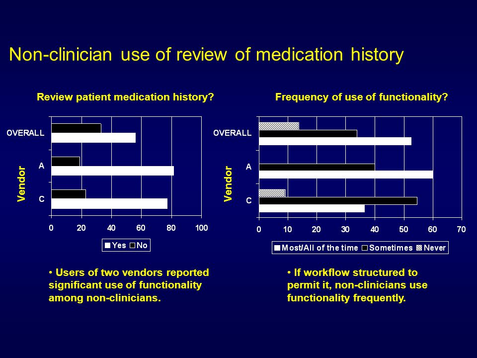 Variation in frequency of updating medication list with patient Physician Software Vendor