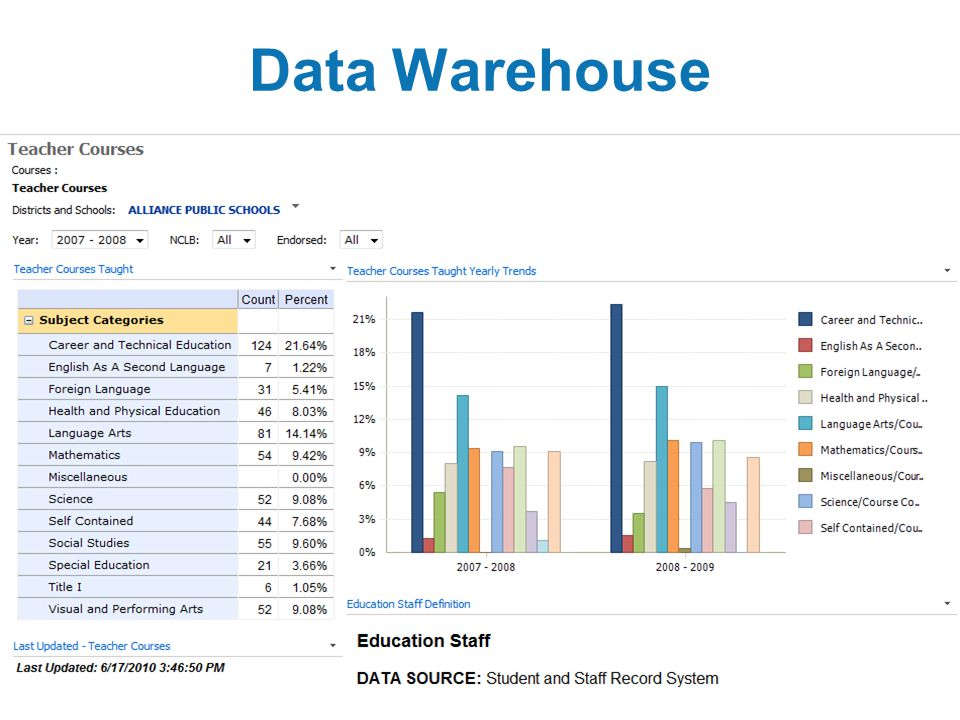 16 Data Warehouse