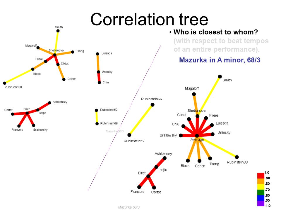 Correlation tree Who is closest to whom. (with respect to beat tempos of an entire performance).