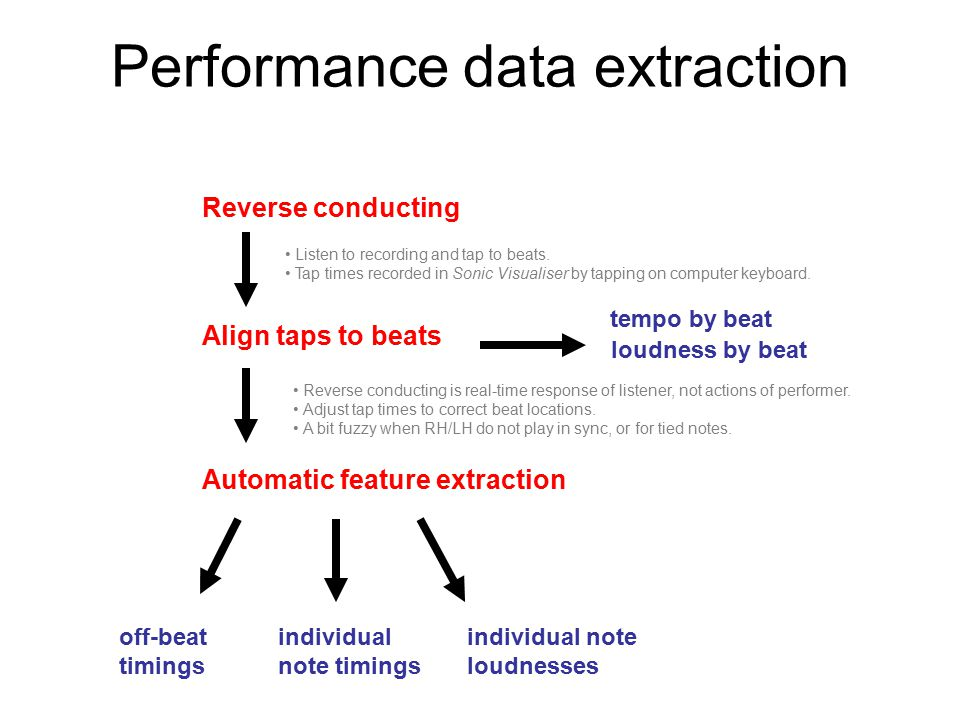 Performance data extraction Reverse conducting Align taps to beats Automatic feature extraction tempo by beat off-beat timings individual note timings individual note loudnesses Listen to recording and tap to beats.