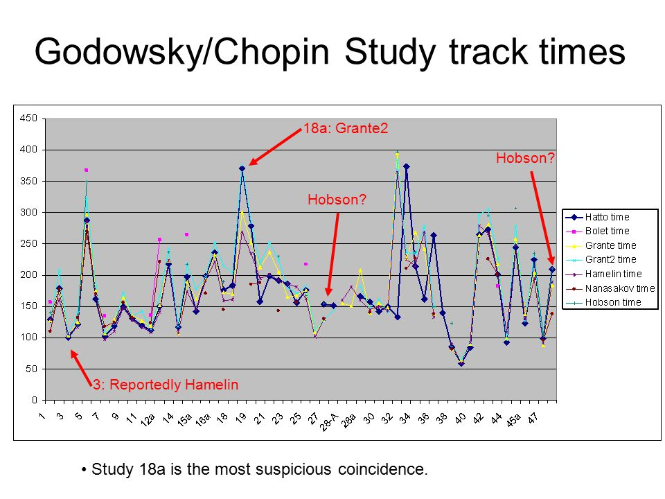 Godowsky/Chopin Study track times 18a: Grante2 3: Reportedly Hamelin Hobson? Study 18a is the most suspicious coincidence.