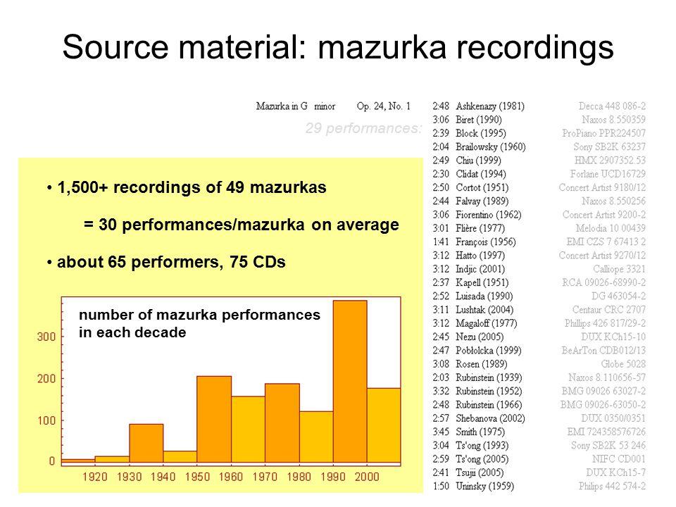Source material: mazurka recordings 29 performances: 1,500+ recordings of 49 mazurkas about 65 performers, 75 CDs = 30 performances/mazurka on average
