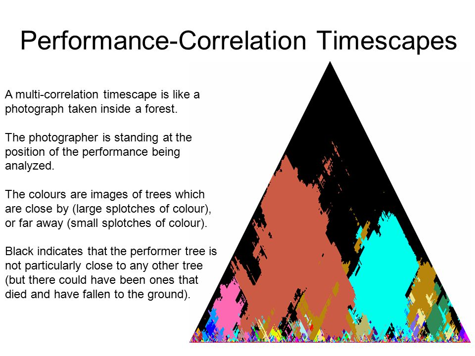 Performance-Correlation Timescapes A multi-correlation timescape is like a photograph taken inside a forest.