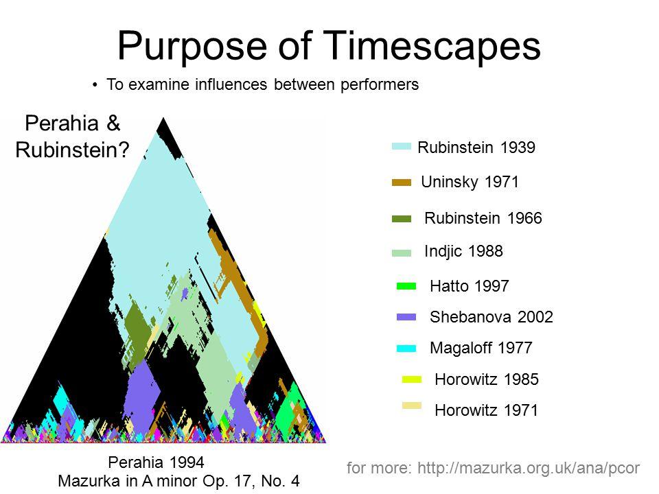 Purpose of Timescapes To examine influences between performers Perahia & Rubinstein? Rubinstein 1939 Perahia 1994 Uninsky 1971 Rubinstein 1966 Indjic