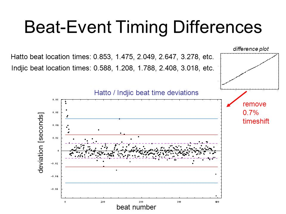 Beat-Event Timing Differences Hatto beat location times: 0.853, 1.475, 2.049, 2.647, 3.278, etc.