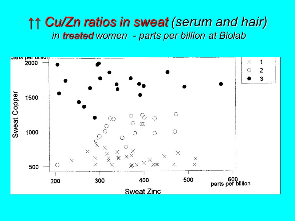 ↑↑Cu/Zn ratios in sweat (serum and hair) in treated women - parts per billion at Biolab ↑↑ Cu/Zn ratios in sweat (serum and hair) in treated women - parts per billion at Biolab