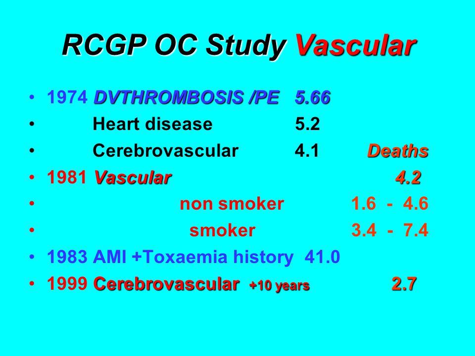 RCGP OC Study Vascular DVTHROMBOSIS /PE 5.661974 DVTHROMBOSIS /PE 5.66 Heart disease 5.2 Deaths Cerebrovascular 4.1 Deaths Vascular 4.21981 Vascular 4.2 non smoker 1.6 - 4.6 smoker 3.4 - 7.4 1983 AMI +Toxaemia history 41.0 Cerebrovascular +10 years 2.71999 Cerebrovascular +10 years 2.7
