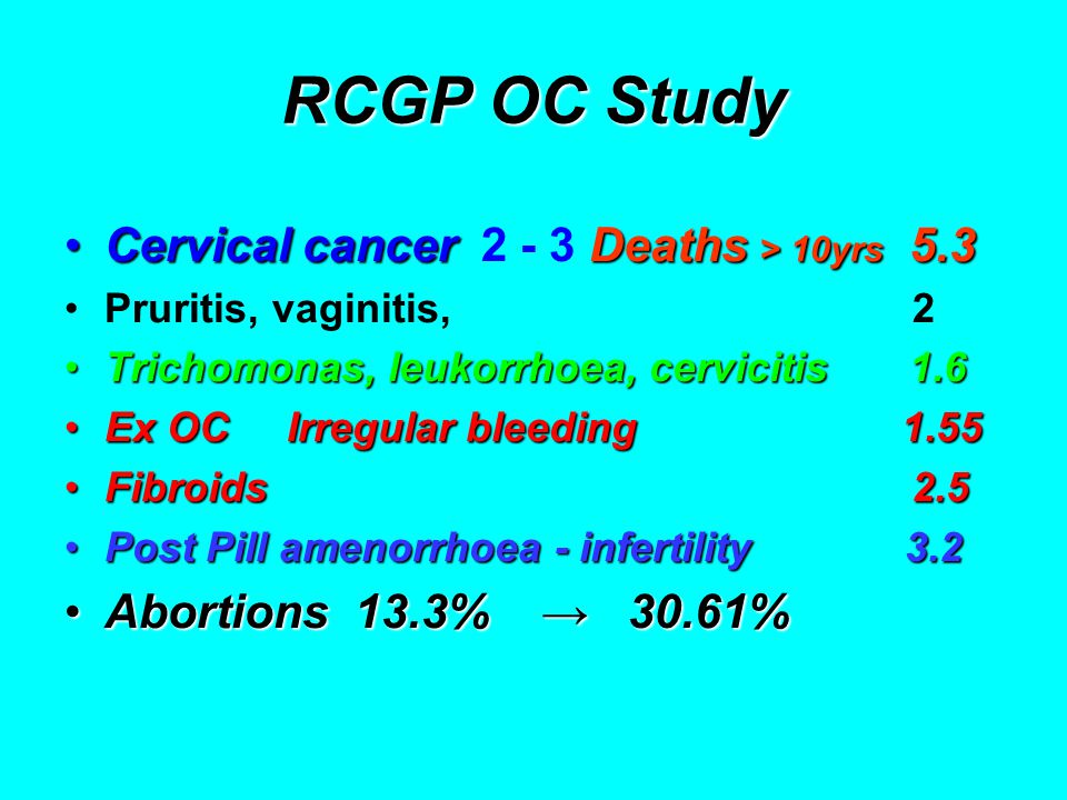 RCGP OC Study Cervical cancerDeaths > 10yrs 5.3Cervical cancer 2 - 3 Deaths > 10yrs 5.3 Pruritis, vaginitis, 2 Trichomonas, leukorrhoea, cervicitis 1.6Trichomonas, leukorrhoea, cervicitis 1.6 Ex OC Irregular bleeding 1.55Ex OC Irregular bleeding 1.55 Fibroids 2.5Fibroids 2.5 Post Pill amenorrhoea - infertility 3.2Post Pill amenorrhoea - infertility 3.2 Abortions 13.3% → 30.61%Abortions 13.3% → 30.61%