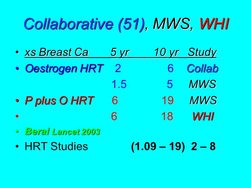 Collaborative (51), MWS, WHI xs Breast Ca5 yr 10 yrStudyxs Breast Ca 5 yr 10 yr Study Oestrogen HRTCollabOestrogen HRT 2 6 Collab MWS 1.5 5 MWS P plus O HRTMWSP plus O HRT 6 19 MWS WHI 6 18 WHI Beral Lancet 2003Beral Lancet 2003 HRT Studies (1.09 – 19) 2 – 8