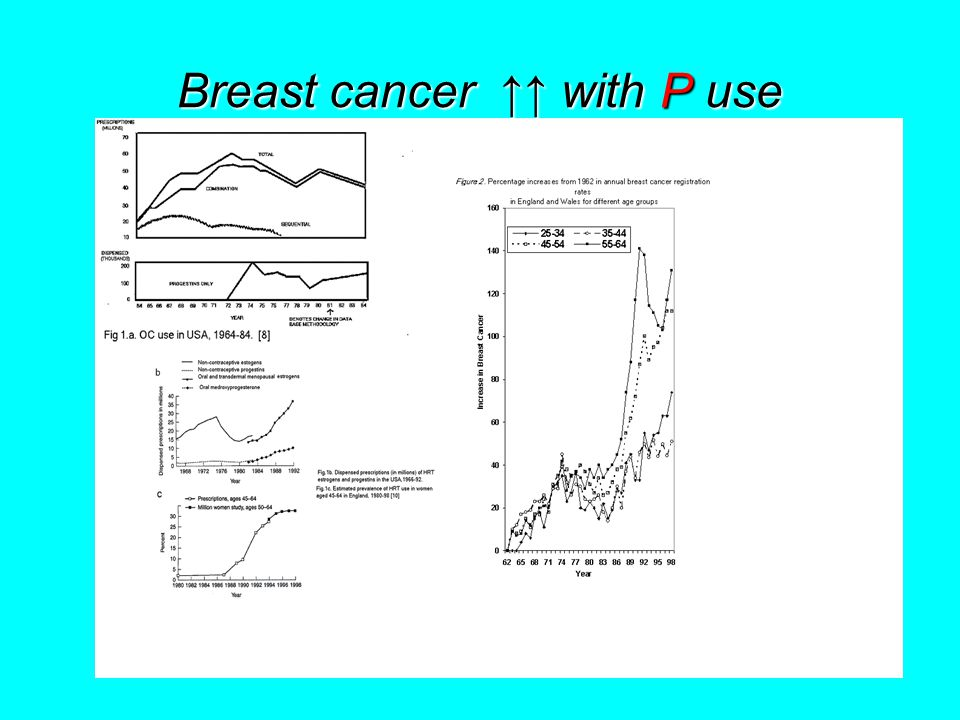 Breast cancer ↑↑ with P use