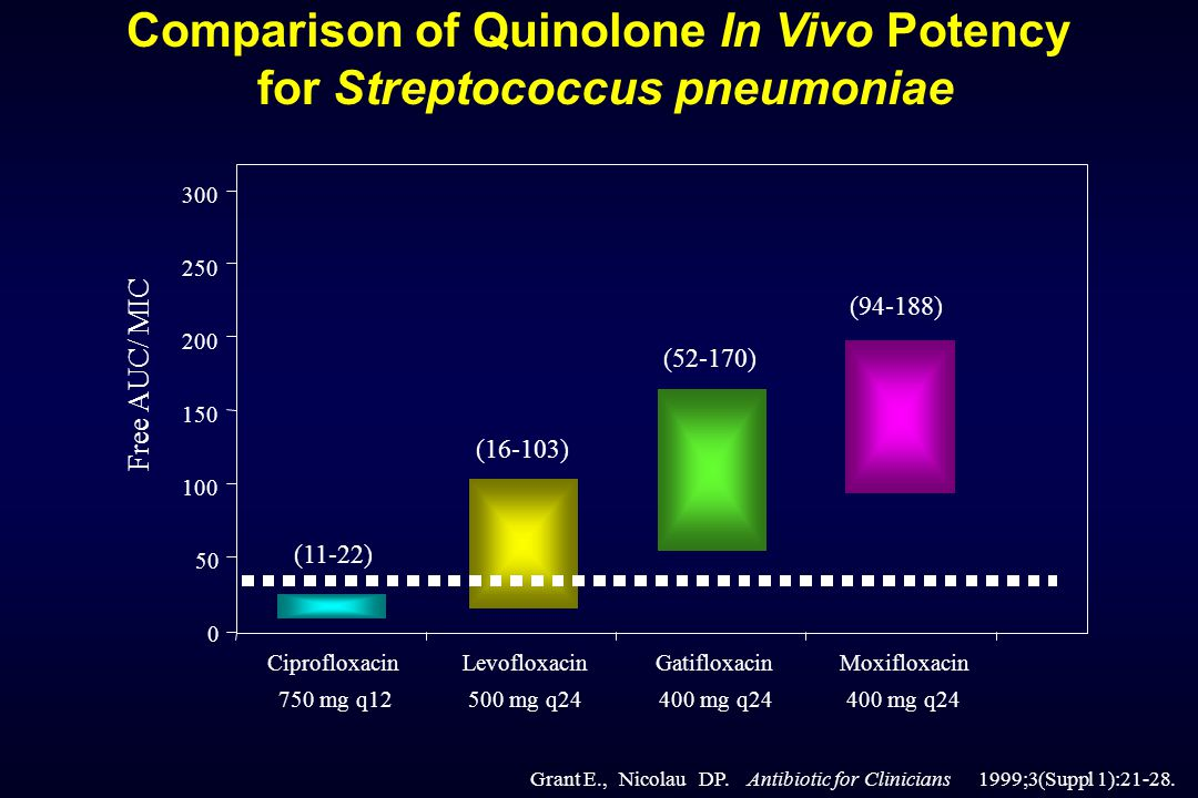 Free AUC/ MIC Ciprofloxacin 750 mg q12 Levofloxacin 500 mg q24 Gatifloxacin 400 mg q24 Moxifloxacin 400 mg q24 (94-188) (52-170) (16-103) (11-22) 0 50 100 150 200 250 300 Grant E.,Nicolau DP.Antibiotic for Clinicians 1999;3(Suppl 1):21-28.