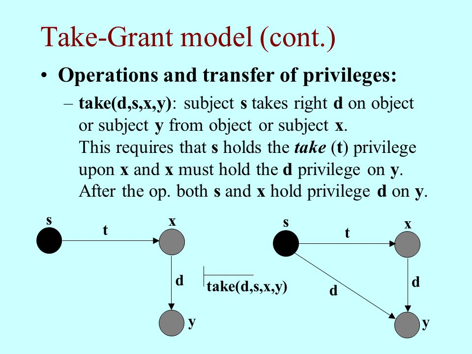 Take-Grant model (cont.) Operations and transfer of privileges: –take(d,s,x,y): subject s takes right d on object or subject y from object or subject