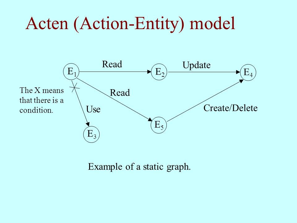 Acten (Action-Entity) model E1E1 E2E2 E4E4 E5E5 E3E3 Read Create/Delete Update Use The X means that there is a condition. Example of a static graph.