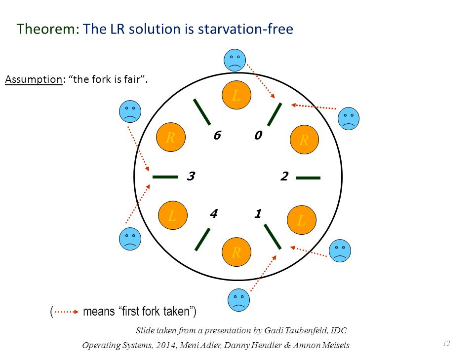 Theorem: The LR solution is starvation-free Assumption: the fork is fair .