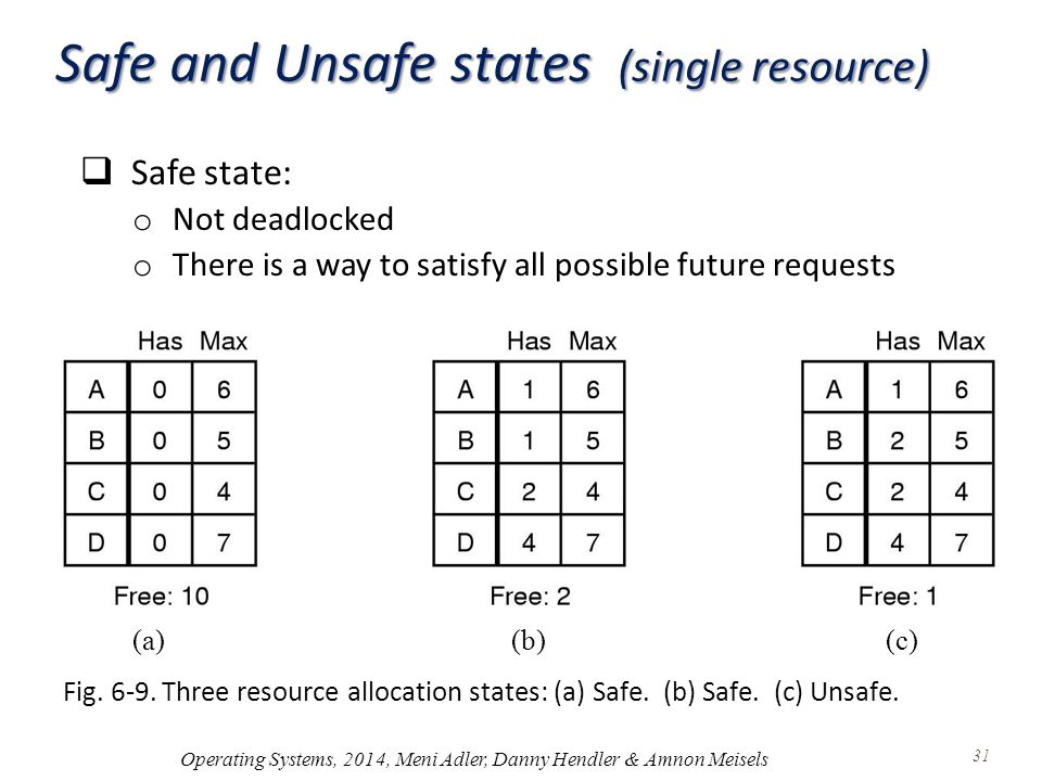 Safe and Unsafe states (single resource) Fig. 6-9.