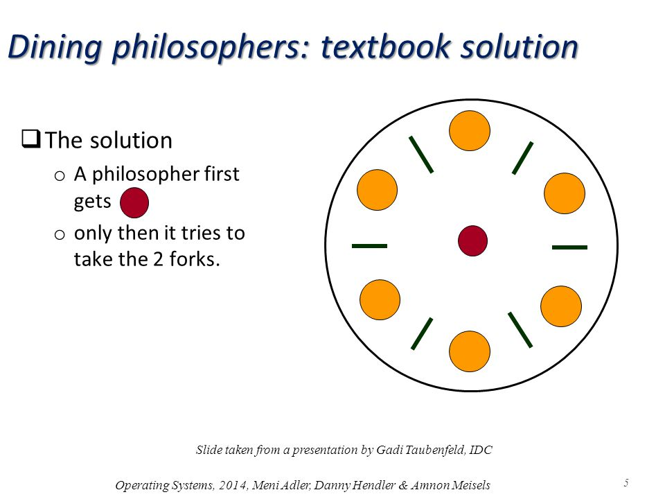  The solution o A philosopher first gets o only then it tries to take the 2 forks.