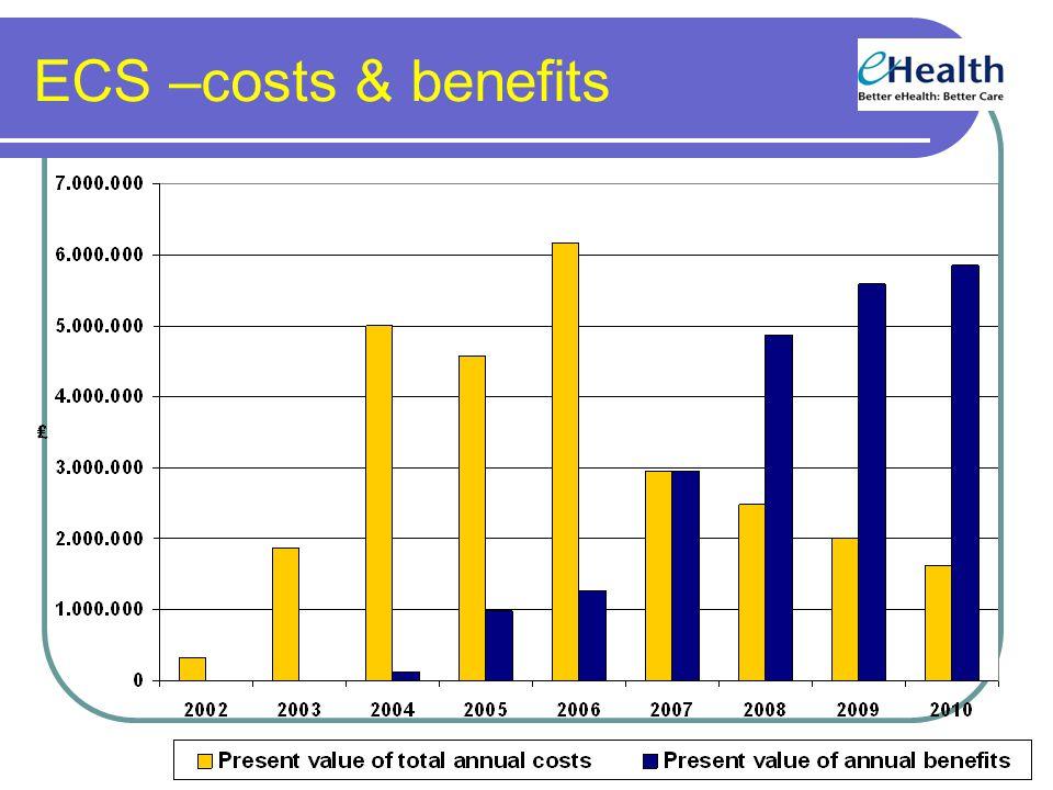 ECS –costs & benefits