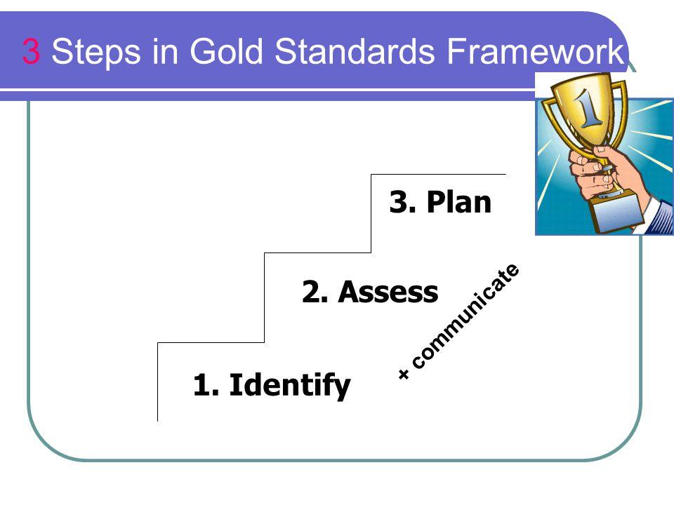 3 Steps in Gold Standards Framework 1. Identify 2. Assess 3. Plan + communicate