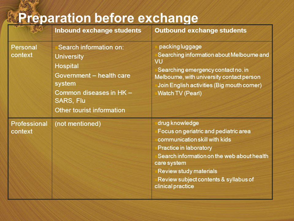 14 Preparation before exchange Inbound exchange studentsOutbound exchange students Personal context Search information on: University Hospital Government – health care system Common diseases in HK – SARS, Flu Other tourist information packing luggage Searching information about Melbourne and VU Searching emergency contact no.