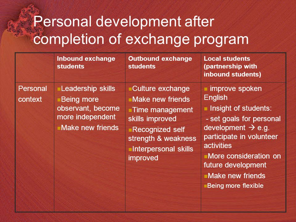 17 Personal development after completion of exchange program Inbound exchange students Outbound exchange students Local students (partnership with inbound students) Personal context Leadership skills Being more observant, become more independent Make new friends Culture exchange Make new friends Time management skills improved Recognized self strength & weakness Interpersonal skills improved improve spoken English Insight of students: - set goals for personal development  e.g.