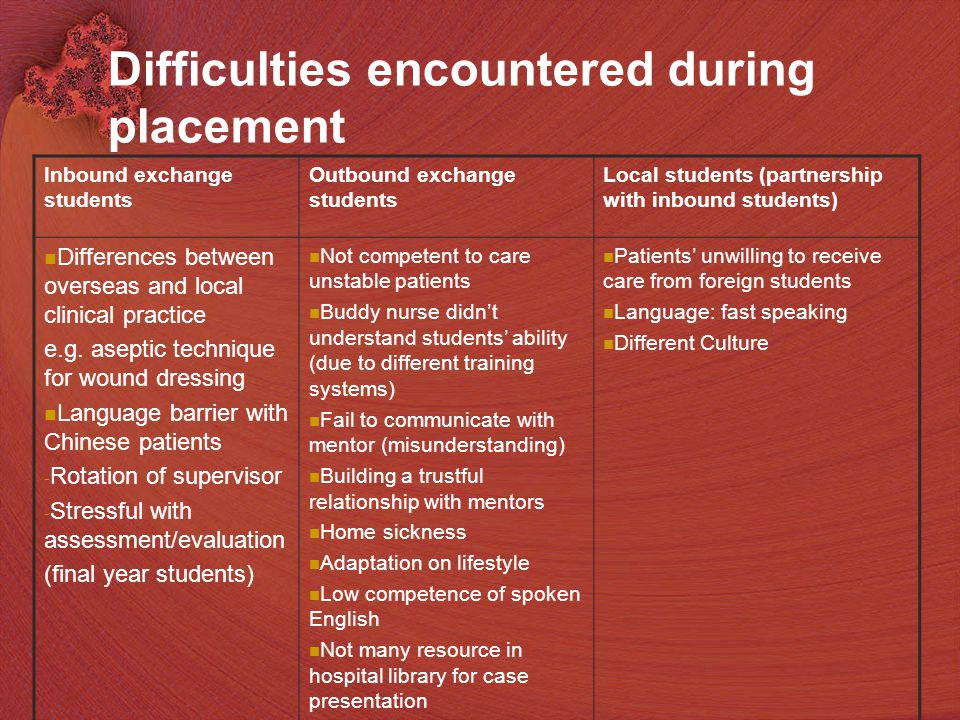18 Difficulties encountered during placement Inbound exchange students Outbound exchange students Local students (partnership with inbound students) Differences between overseas and local clinical practice e.g.