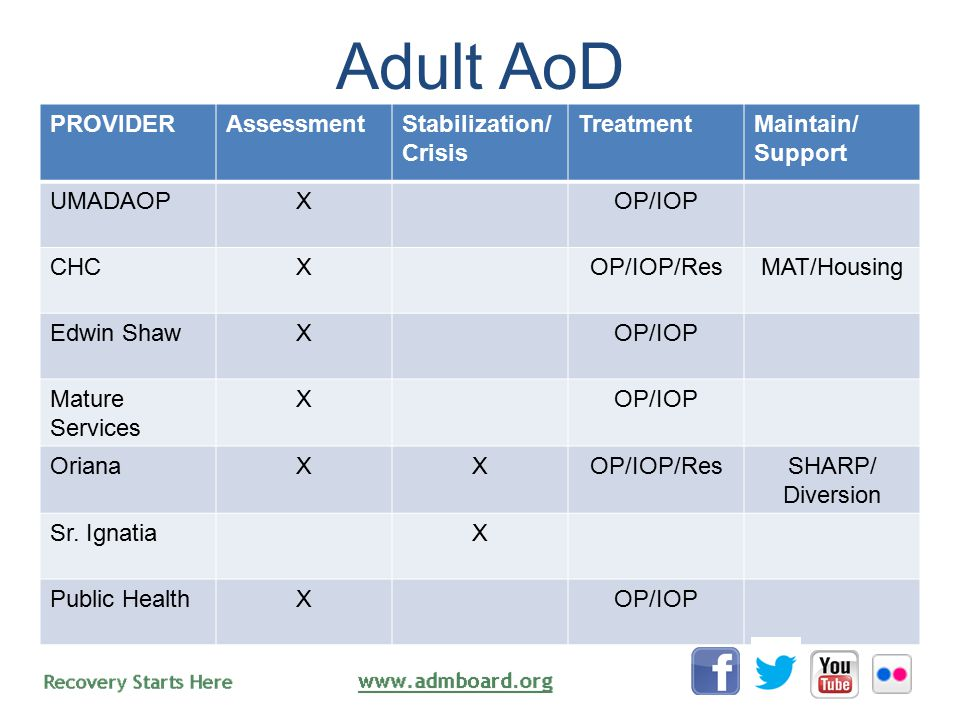 Adult AoD PROVIDERAssessmentStabilization/ Crisis TreatmentMaintain/ Support UMADAOPXOP/IOP CHCXOP/IOP/ResMAT/Housing Edwin ShawXOP/IOP Mature Services XOP/IOP OrianaXXOP/IOP/ResSHARP/ Diversion Sr.