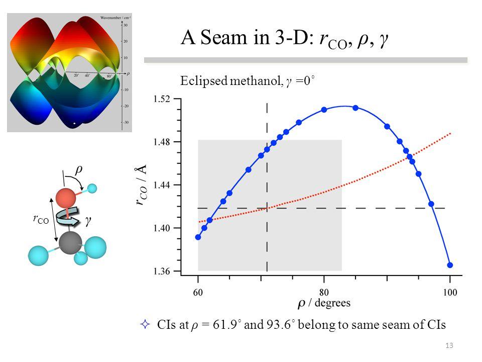 A Seam in 3-D: r CO, ρ, γ  CIs at ρ = 61.9˚ and 93.6˚ belong to same seam of CIs r CO Eclipsed methanol, γ =0˚ 13