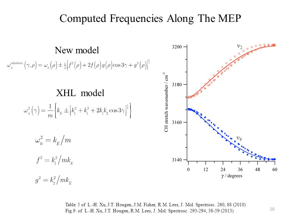 Computed Frequencies Along The MEP Table 5 of L.-H.