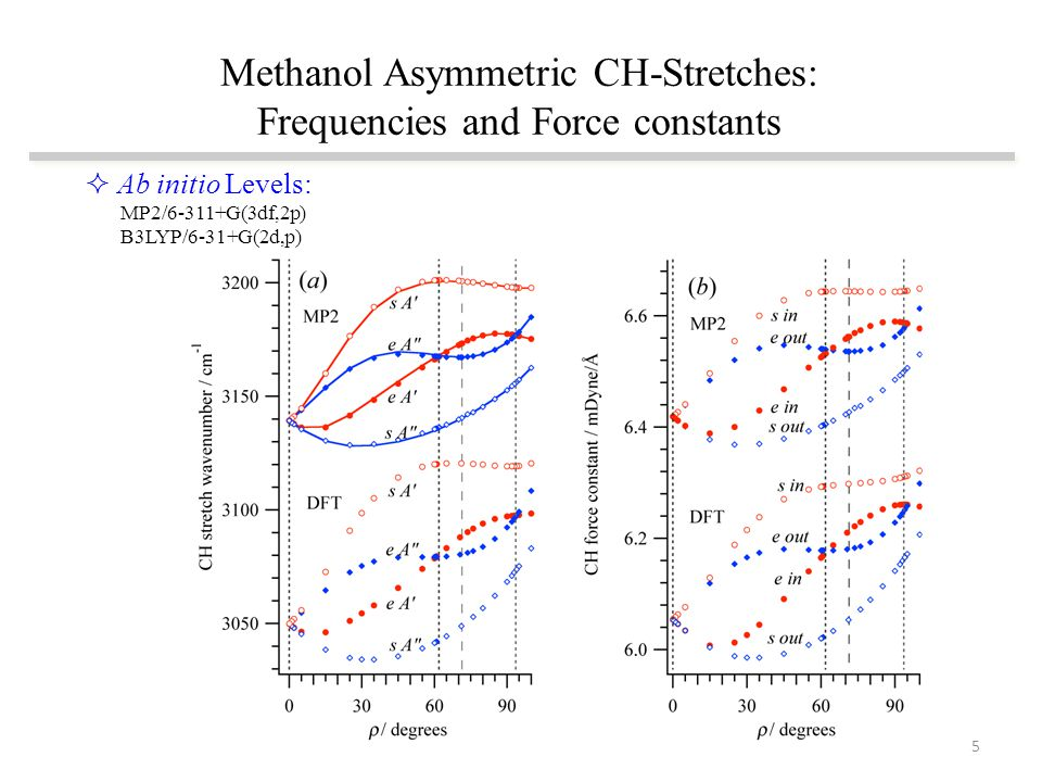 Methanol Asymmetric CH-Stretches: Frequencies and Force constants  Ab initio Levels: MP2/6-311+G(3df,2p) B3LYP/6-31+G(2d,p) 5