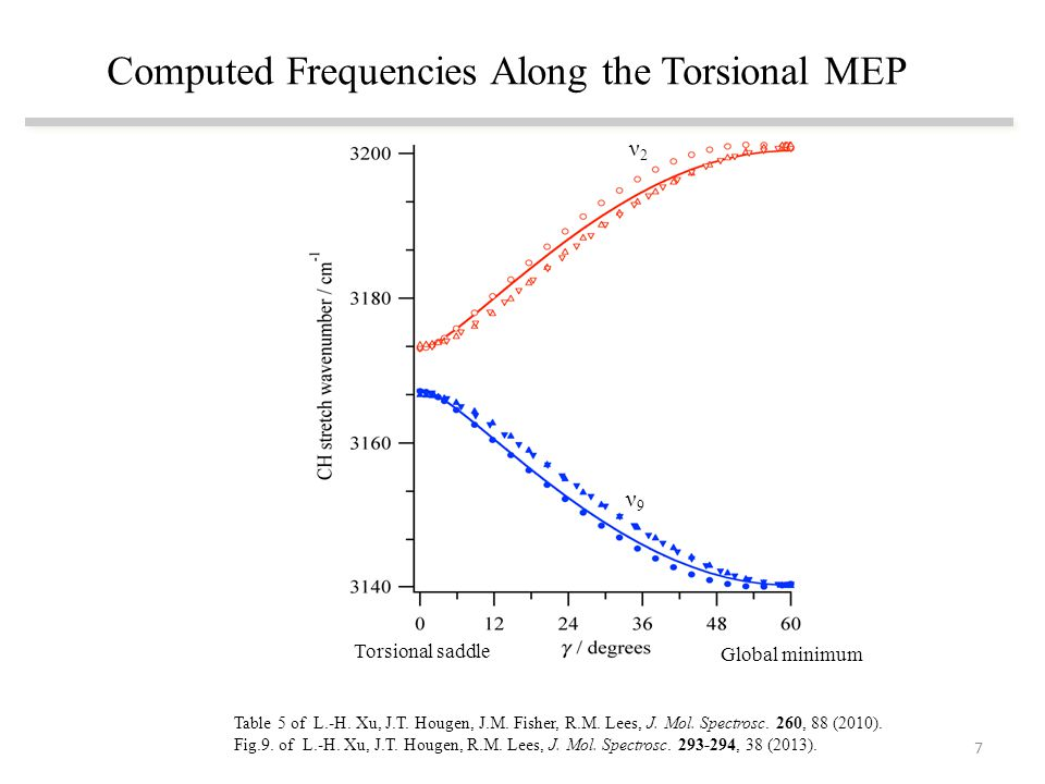 Computed Frequencies Along the Torsional MEP Table 5 of L.-H.