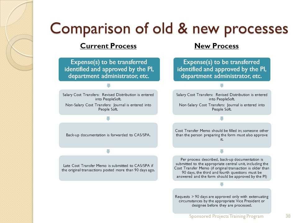 Comparison of old & new processes Sponsored Projects Training Program38 Expense(s) to be transferred identified and approved by the PI, department adm