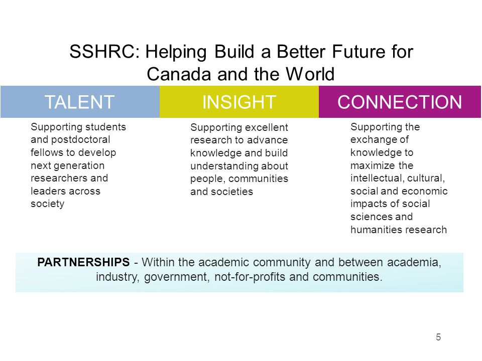SSHRC: Helping Build a Better Future for Canada and the World 5 Supporting students and postdoctoral fellows to develop next generation researchers and leaders across society Supporting excellent research to advance knowledge and build understanding about people, communities and societies Supporting the exchange of knowledge to maximize the intellectual, cultural, social and economic impacts of social sciences and humanities research TALENTINSIGHTCONNECTION PARTNERSHIPS - Within the academic community and between academia, industry, government, not-for-profits and communities.