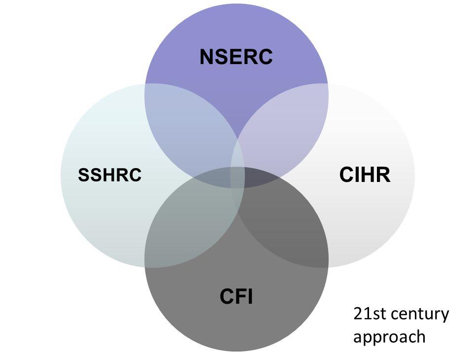 NSERC CIHR CFI SSHRC 21st century approach