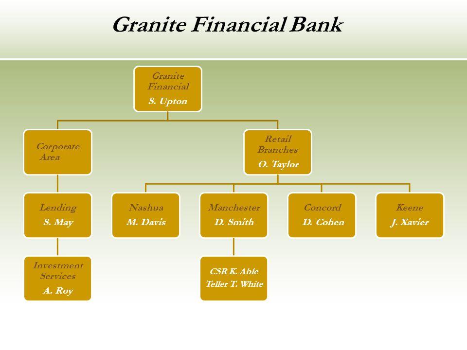 Granite Financial Bank