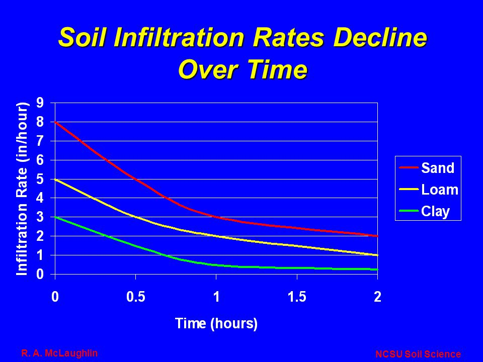 Soil Infiltration Rates Decline Over Time NCSU Soil Science R. A. McLaughlin