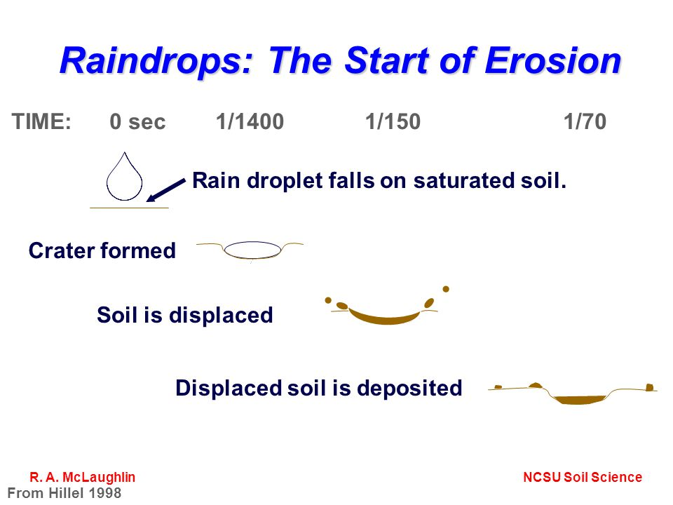 Raindrops: The Start of Erosion TIME: 0 sec 1/1400 1/150 1/70 From Hillel 1998 Crater formed Soil is displaced Displaced soil is deposited Rain droplet falls on saturated soil.