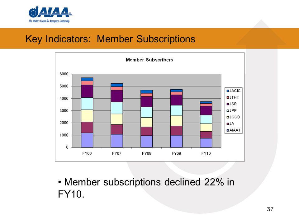 37 Key Indicators: Member Subscriptions Member subscriptions declined 22% in FY10.