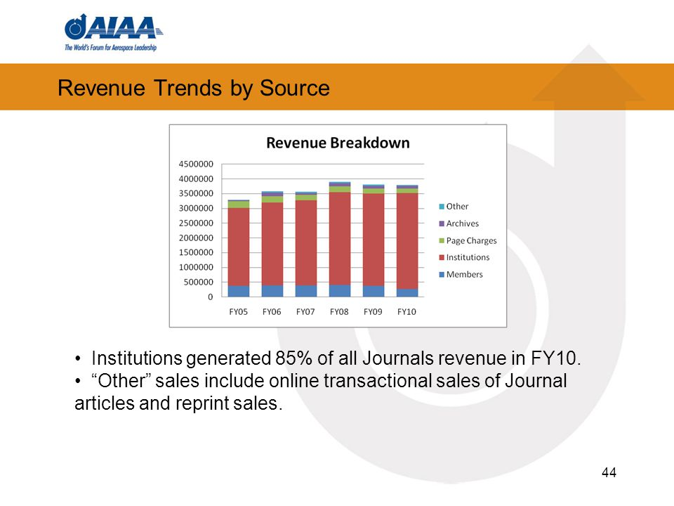 Revenue Trends by Source 44 Institutions generated 85% of all Journals revenue in FY10.