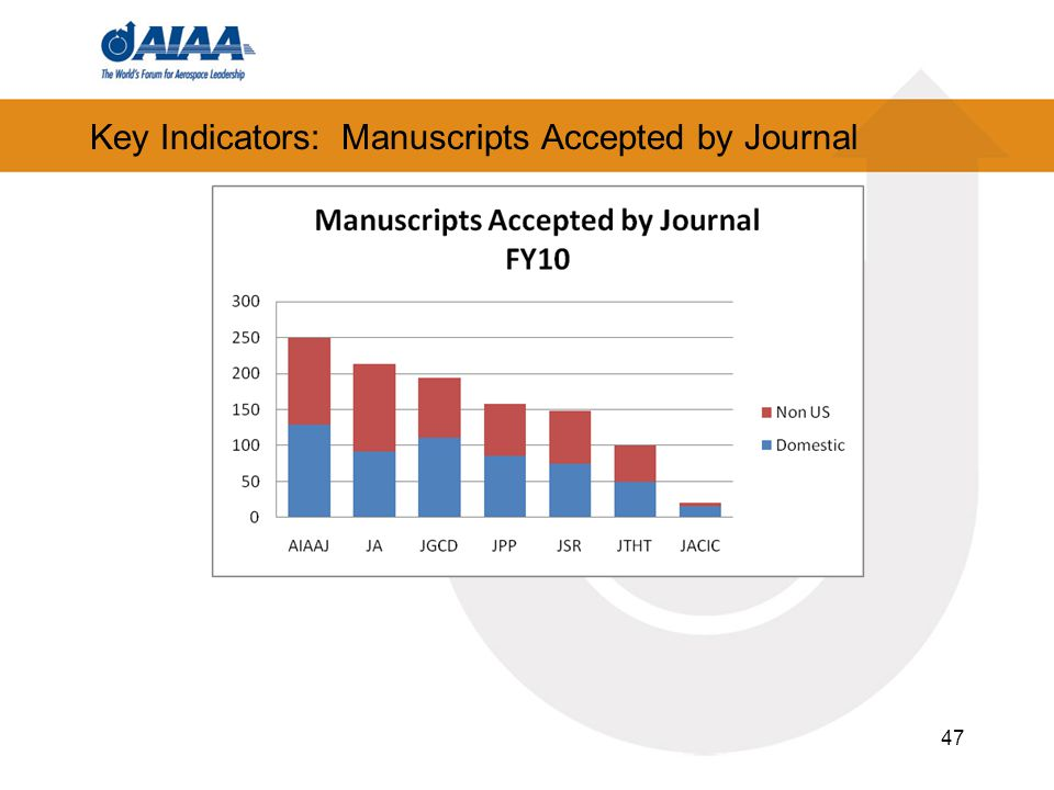 47 Key Indicators: Manuscripts Accepted by Journal