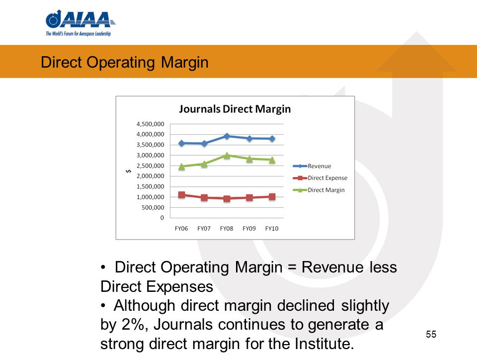 Direct Operating Margin 55 Direct Operating Margin = Revenue less Direct Expenses Although direct margin declined slightly by 2%, Journals continues t