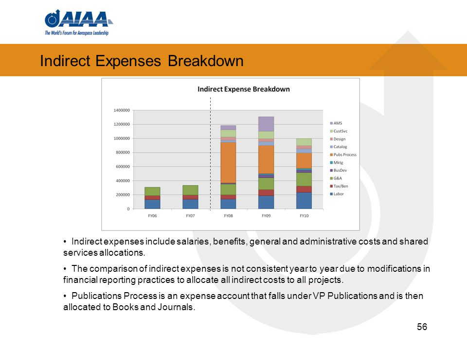 56 Indirect Expenses Breakdown Indirect expenses include salaries, benefits, general and administrative costs and shared services allocations. The com