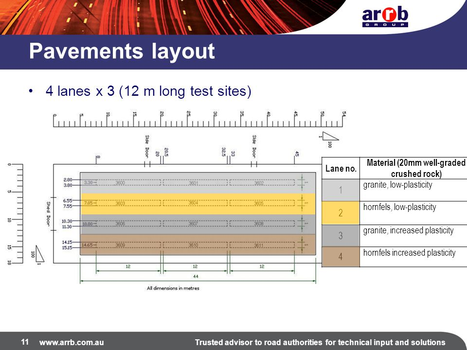 www.arrb.com.auTrusted advisor to road authorities for technical input and solutions Pavements layout 4 lanes x 3 (12 m long test sites) 11 Lane no.