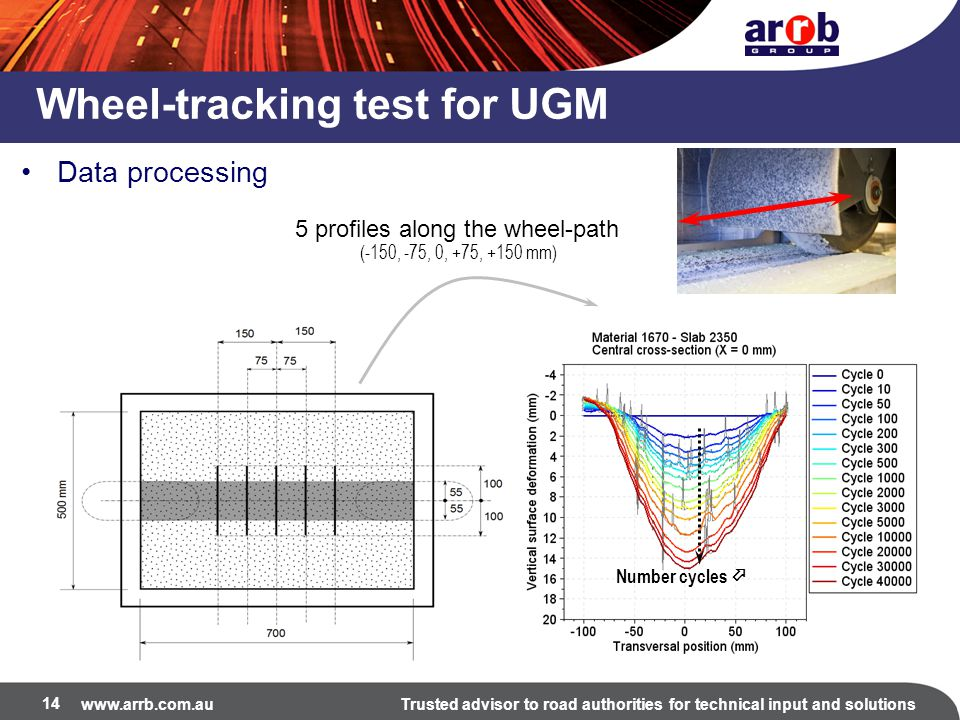 www.arrb.com.auTrusted advisor to road authorities for technical input and solutions 14 Wheel-tracking test for UGM Data processing 5 profiles along the wheel-path Number cycles  (-150, -75, 0, +75, +150 mm)