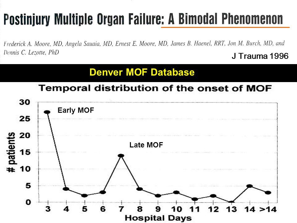 BIMODEL MOF Denver MOF Database J Trauma 1996 Early MOF Late MOF