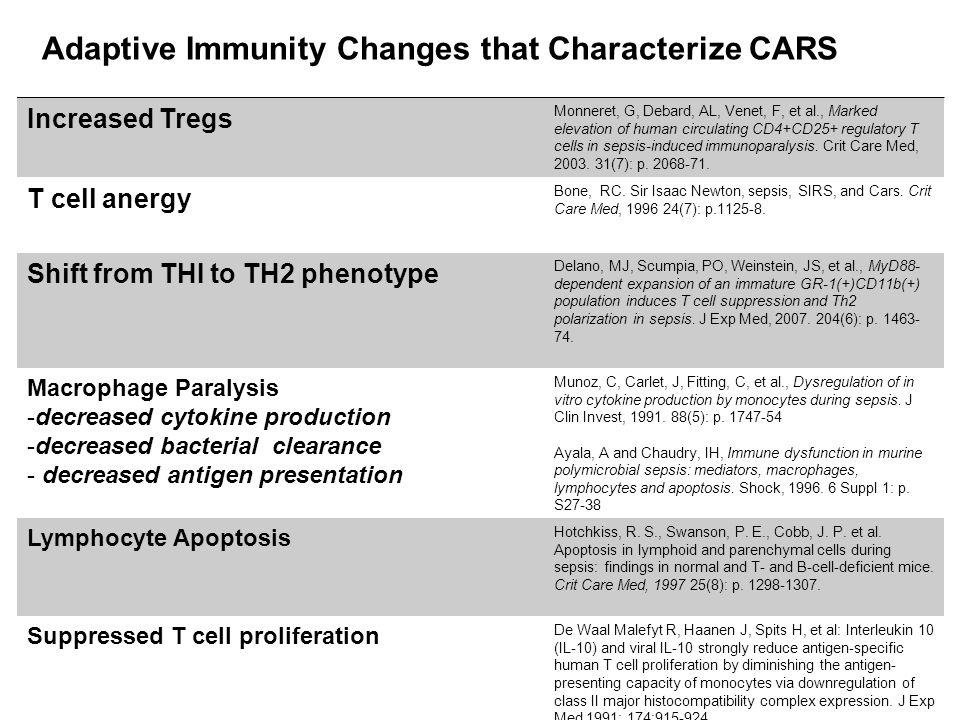 Increased Tregs Monneret, G, Debard, AL, Venet, F, et al., Marked elevation of human circulating CD4+CD25+ regulatory T cells in sepsis-induced immunoparalysis.