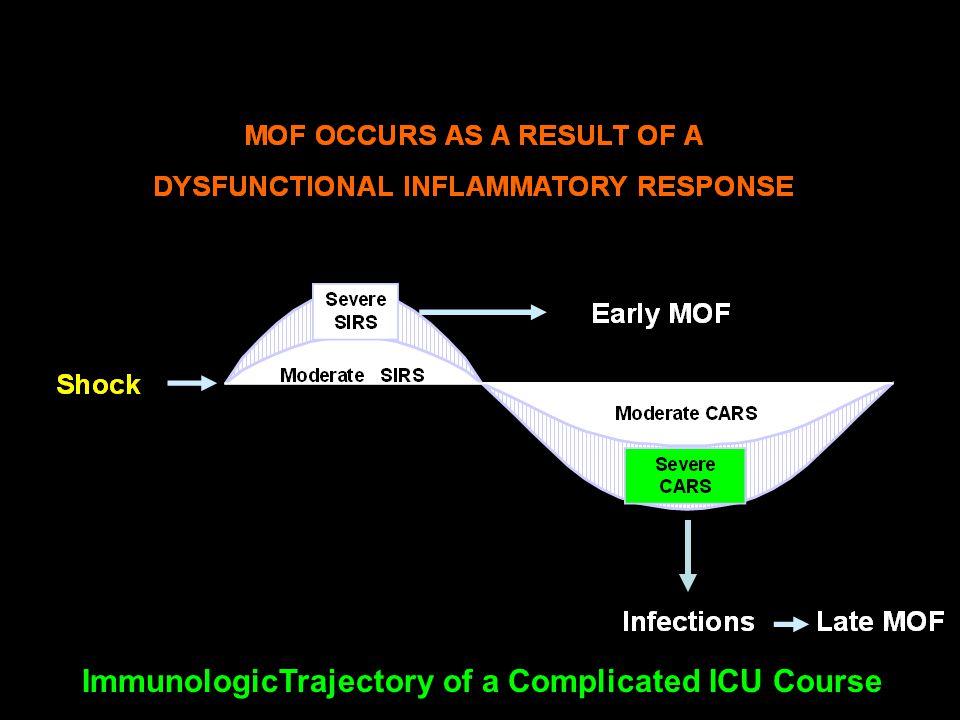 ImmunologicTrajectory of a Complicated ICU Course