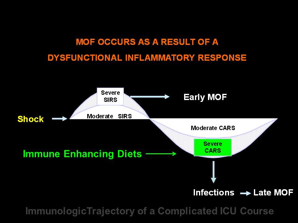 Immune Enhancing Diets