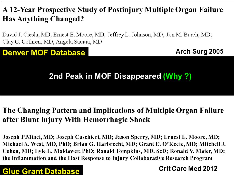 2nd Peak in MOF Disappeared (Why ?) A 12-Year Prospective Study of Postinjury Multiple Organ Failure Has Anything Changed.