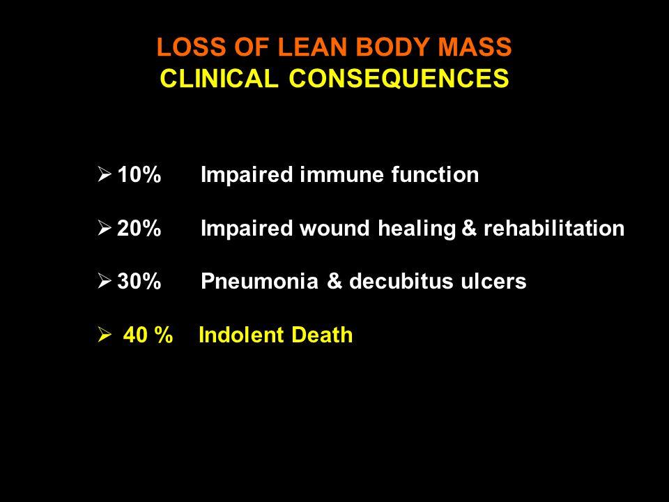  10%Impaired immune function  20%Impaired wound healing & rehabilitation  30%Pneumonia & decubitus ulcers  40 % Indolent Death % Lost LOSS OF LEAN